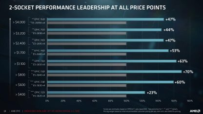 Aunque el rendimiento es para configuraciones de 2 CPUs, el precio indicado es para cada uno de los procesadores