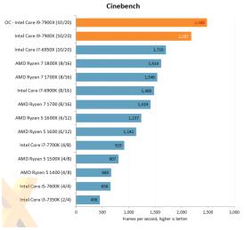 Casi 2500 puntos en Cinebench cuando hacemos OC al micro, casi nada.