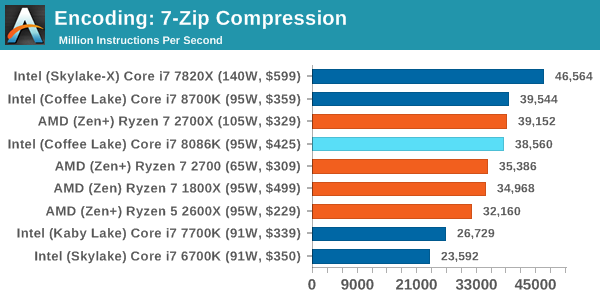 Intel Core i7-8086K Test Compresion 2