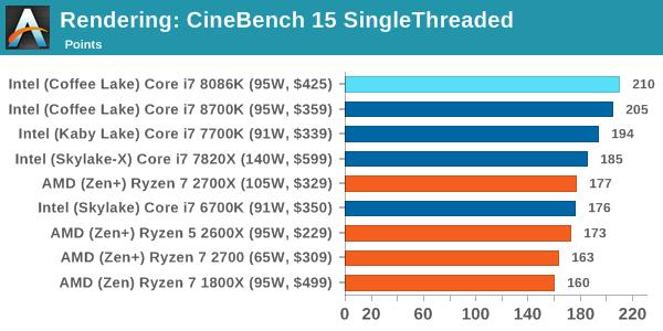 Intel Core i7-8086K Test Render 2