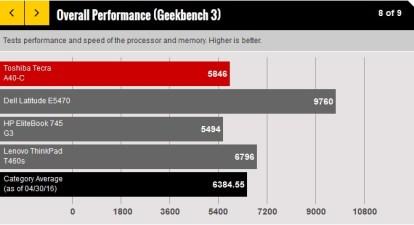 Gizlogic-Toshiba Tecra A40-C-15F 4