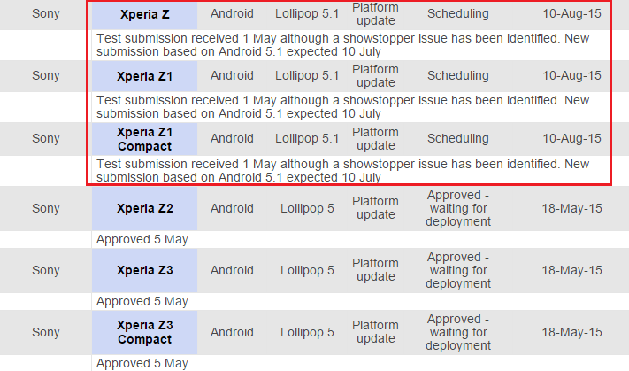 Toda a linha Xperia Z irá receber Android 5.1 Lollipop 1