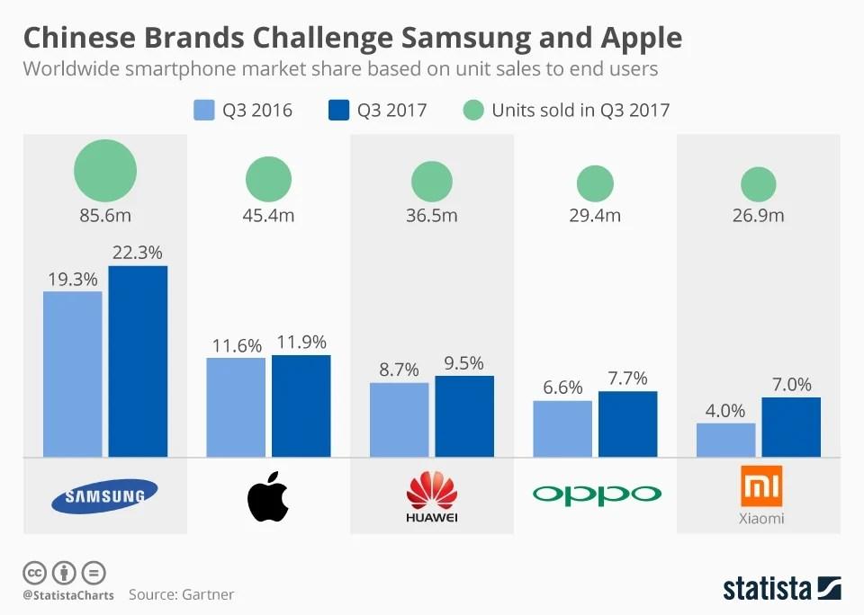 Samsung tops Q3 2017 smartphone sales