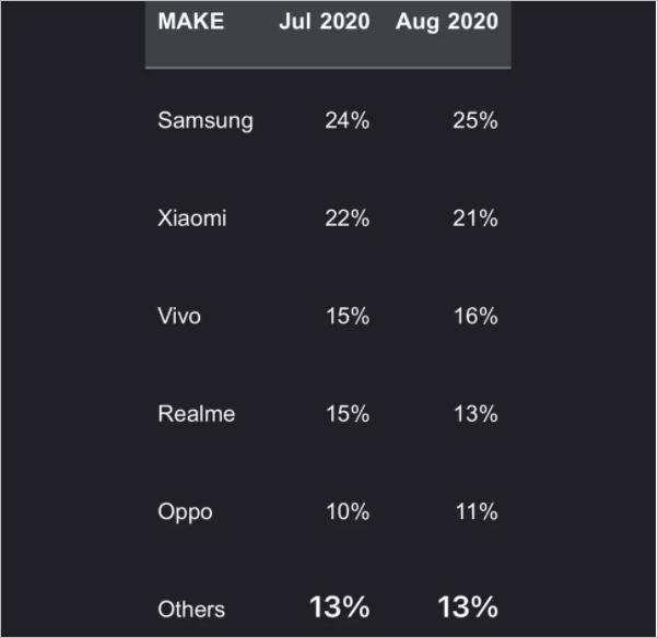 Xiaomi India sales