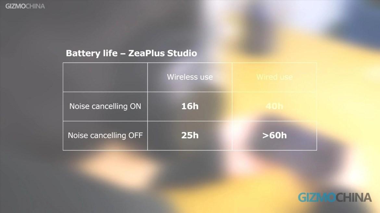 Zeaplus Studio Hands on 03