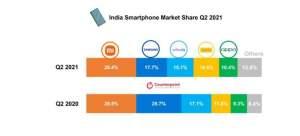India smartphone market share