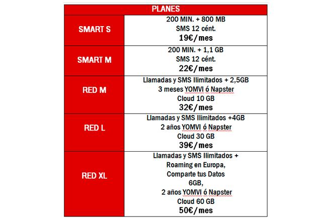 Todos los precios mencionados en la tabla incluyen el IVA (Fuente: Vodafone España)