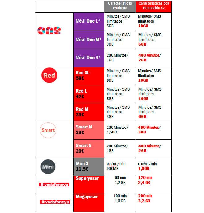 * El precio de Vodafone One depende de la velocidad de Fibra contratada (Fuente: Vodafone España)