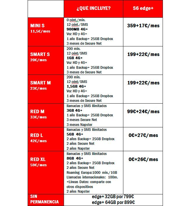Los precios de esta tabla incluyen IVA. Además, los Clientes disfrutarán de un 20% de descuento en el plan elegido en Tienda Online durante 3 meses. (Fuente: Vodafone España)