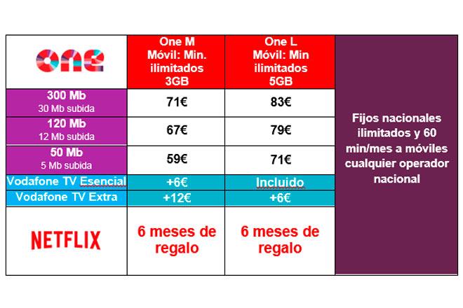 Precios paquetes y tarifas compatibles con Netflix. (Fuente: Vodafone)