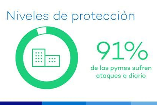 91% de las pymes españolas están bajo ataque en este momento ¿Averigua por qué?