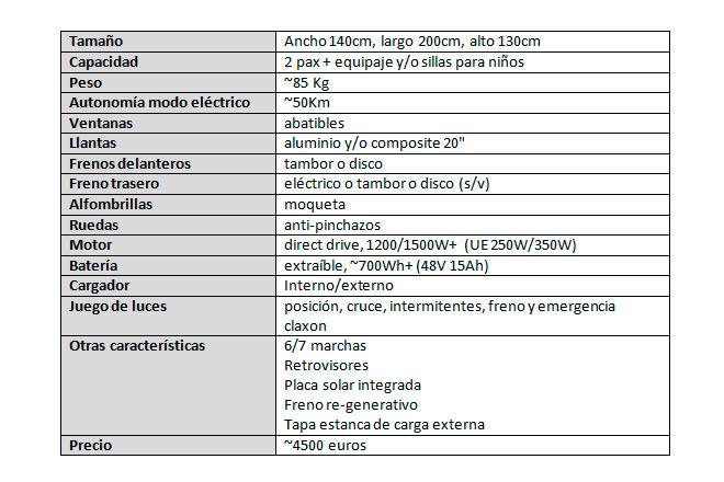 Especificaciones-técnicas-coche-solar