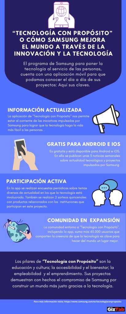 Infografía de la aplicación Tecnología con Propósito de Samsung