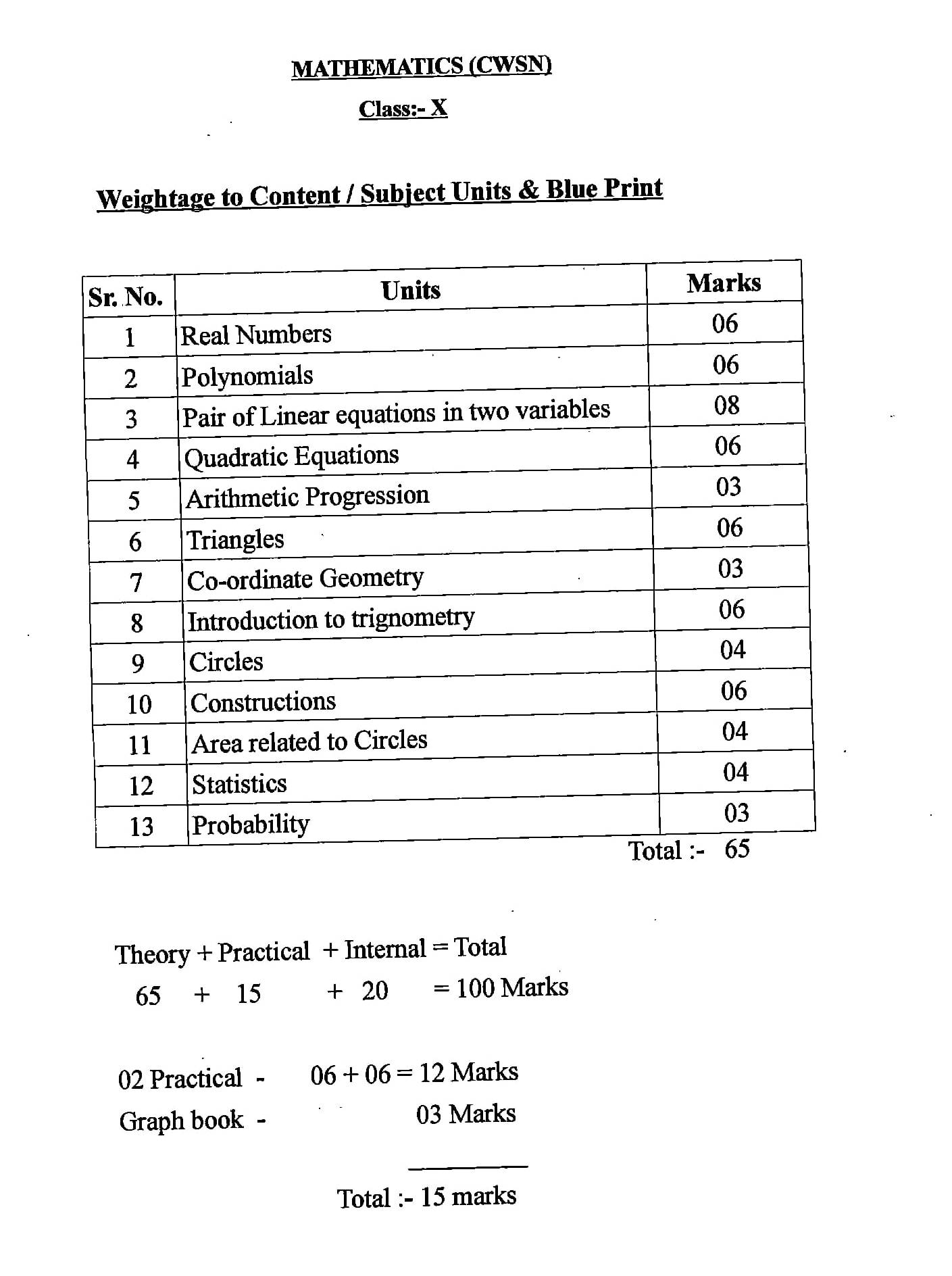 Goa SSC Mathematics Syllabus 2020-21