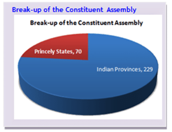 Objectives Resolution and Drafting of Indian Constitution