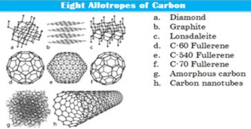 fullerenes-and-other-allotropes-of-carbon