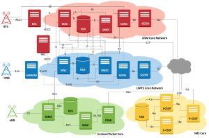 GL Enhances EndtoEnd Wireless Network LAB Solutions