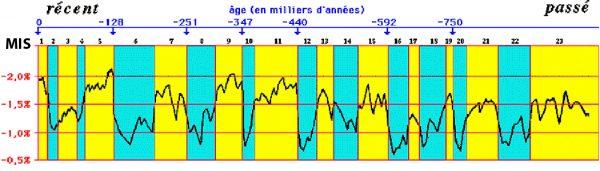 Les stades isotopiques (MIS)