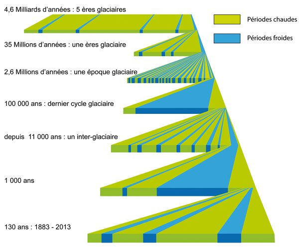 glaciations, ères glaciaires, Petit Âge Glaciaire, comment s'y retrouver?