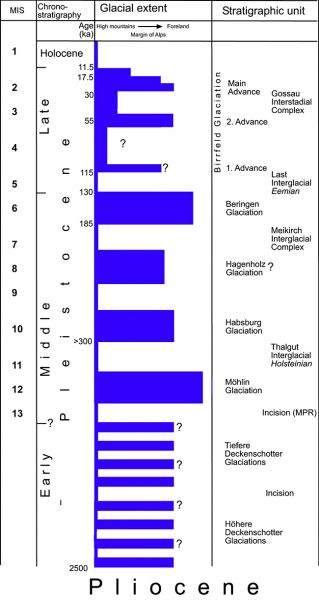 Chronologie du Quaternaire selon les auteurs français (Mandier, 1984)