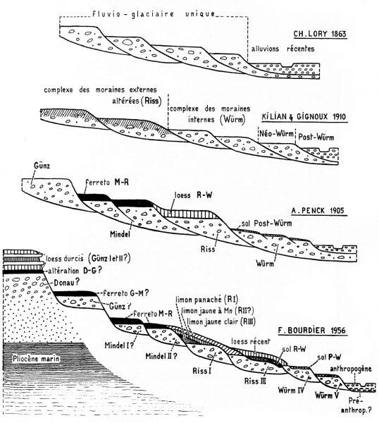 Schéma de terrasses fluvio-glaciaires selon les auteurs (Bourdier, 1961)