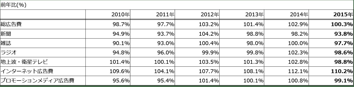 2015年日本の広告費前年比