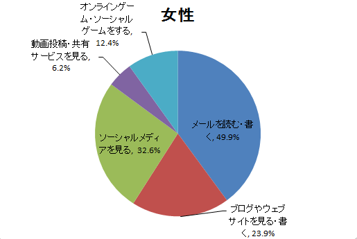 女性のインターネット利用項目別行為者率のグラフ