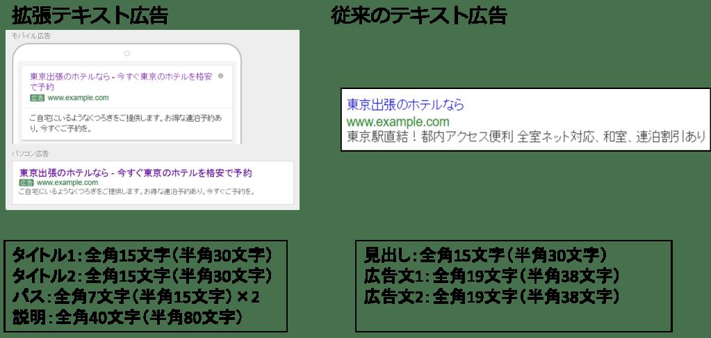 拡張テキスト広告修正版