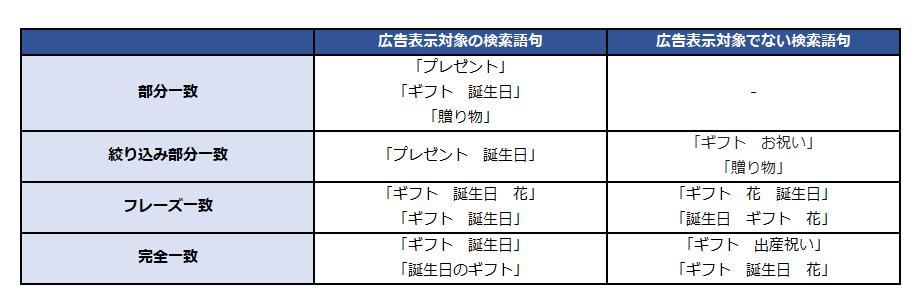 ブログ用_マッチタイプ (2)