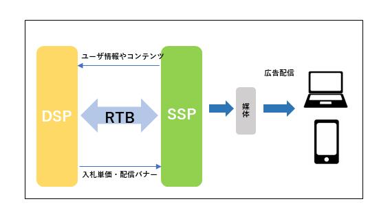 DSPSSP