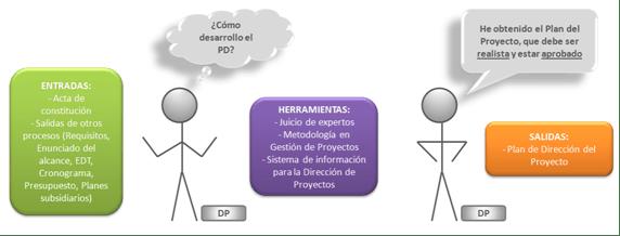 Plan para la dirección del proyecto PMBOK