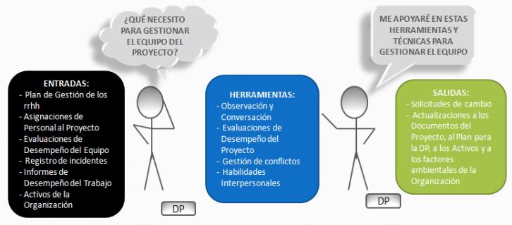 Certificación PMI