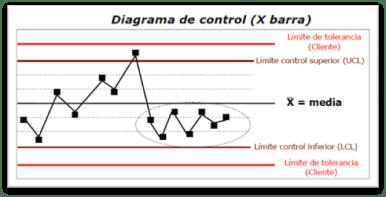 Diagrama de Control PMBOK