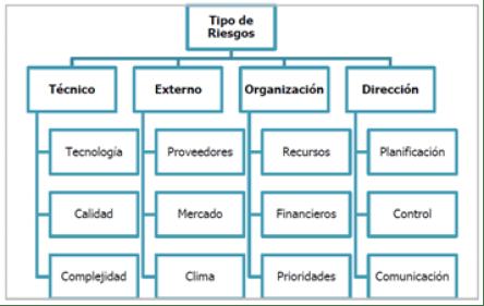 Categorización de Riegsos. Pablo LLedó