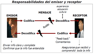 Comunicaciones PMBOK