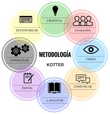 8 pasos metodología de cambio desarrollada por Kotter