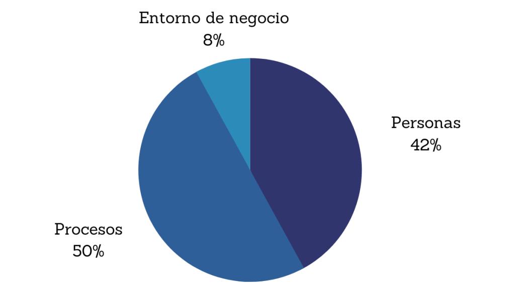 Porcentaje de preguntas relacionadas con dominios examen PMP. PMBOK 7