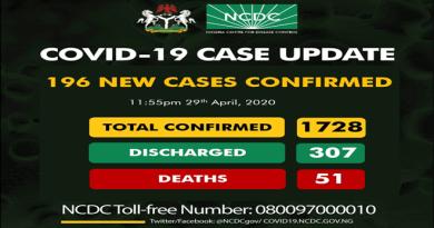 196 New Cases