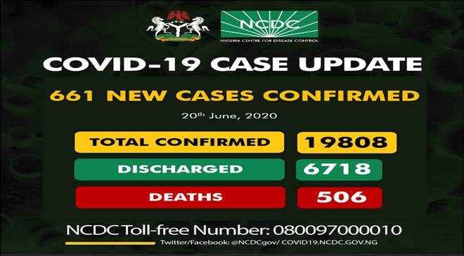 661 New COVID-19 Cases