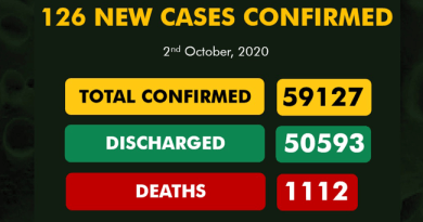 126 New COVID-19 Cases