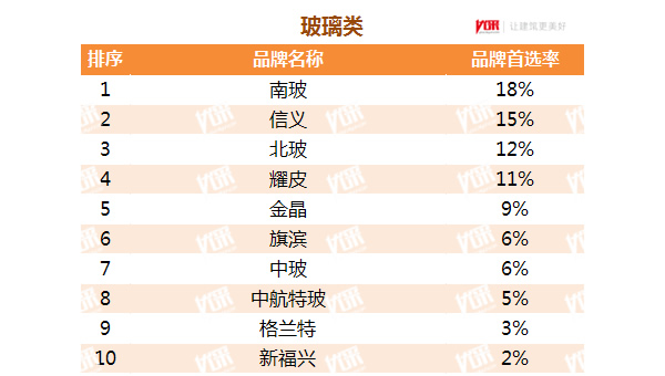 """NorthGlass won the """"Top 500 Preferred Glass Brands of China's Real Estate Development Enterprises in 2019-2020"""""""