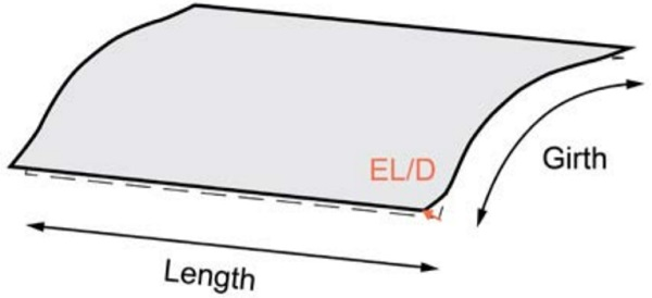 Edge dip/lift deviation of a curved panel - Fig8_18