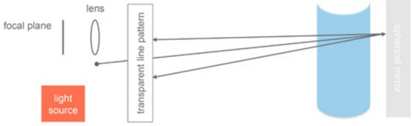 Indicative test set-up of the Moiré interferometry method - Fig11_8