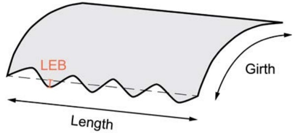 Local edge bow deviation of a curved panel - Fig9_13