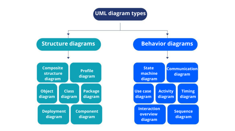 UML diagram types: Everything you should know