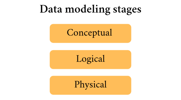 What is a conceptual data model? With examples!