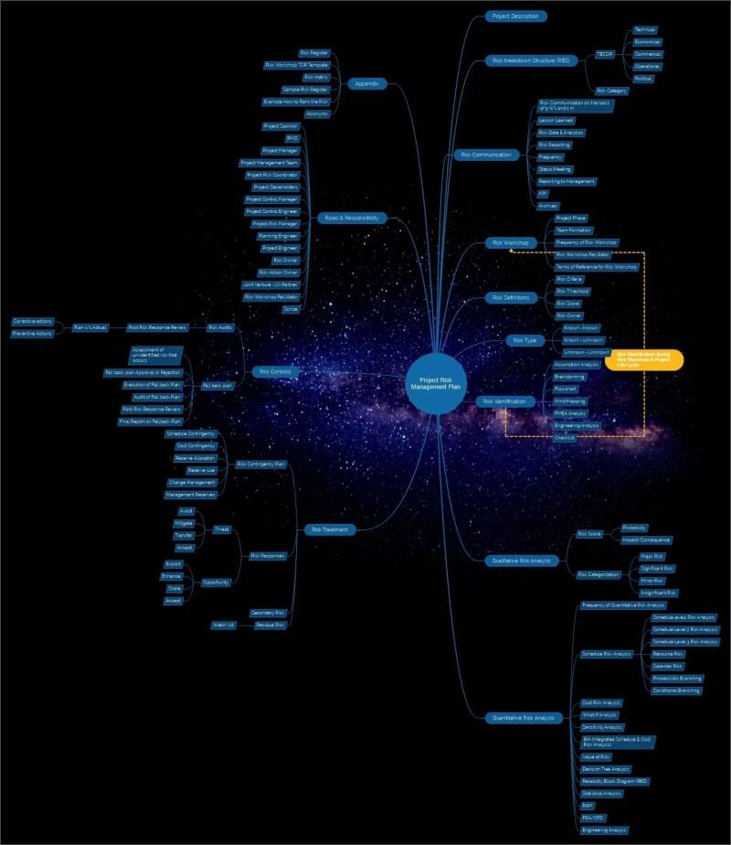 Standard mind map