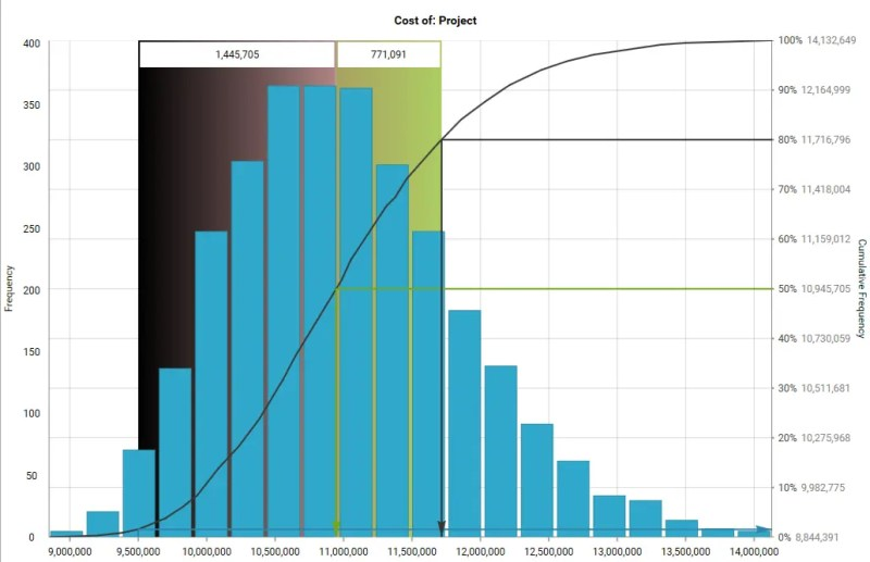 Time phase distribution graph for cost by Gleeym