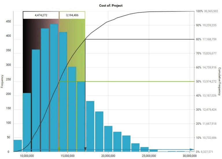 Project cost overrun distribution graph by www.gleeym.com/qra