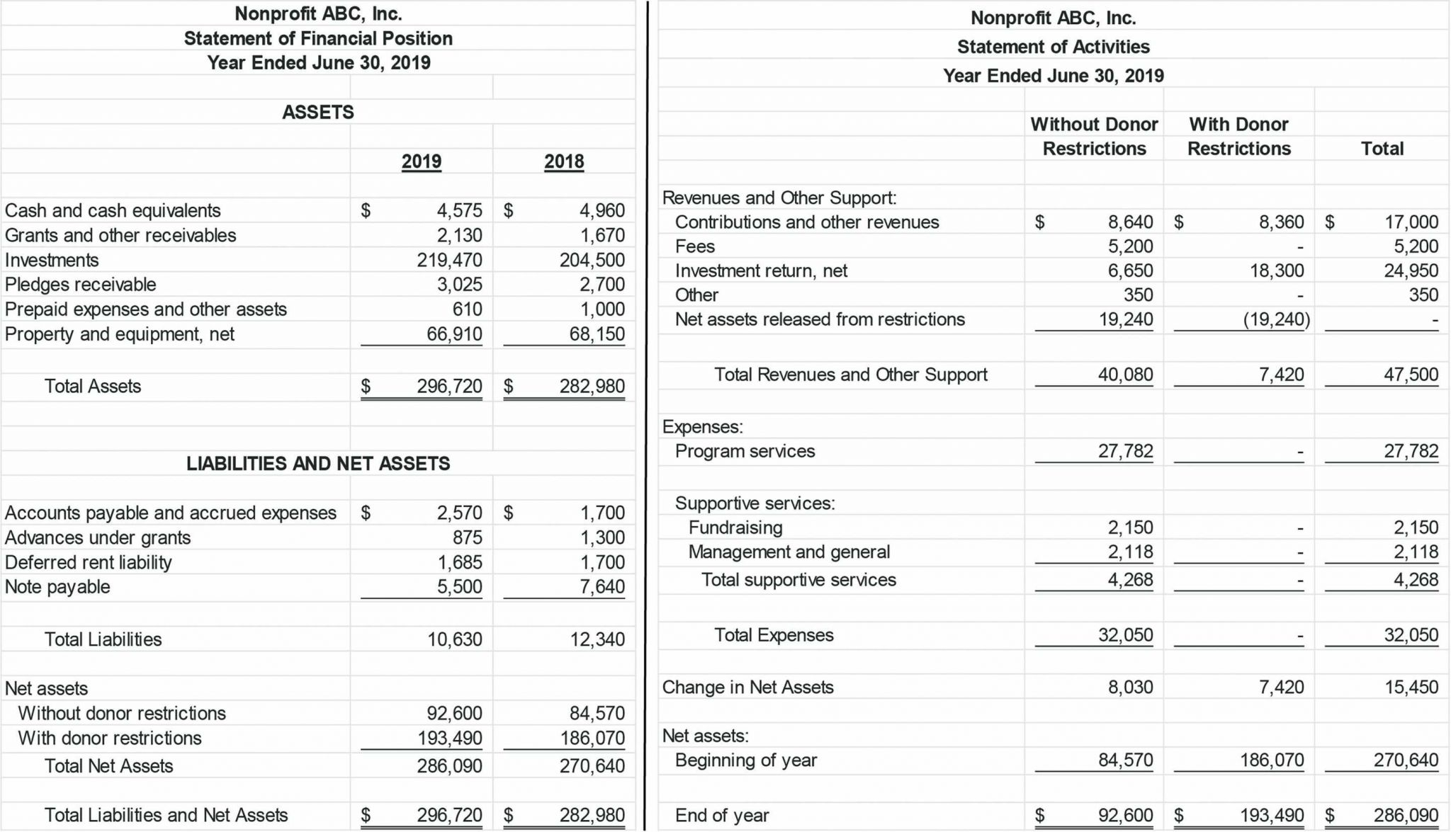Nonprofit Financial Reports Examples